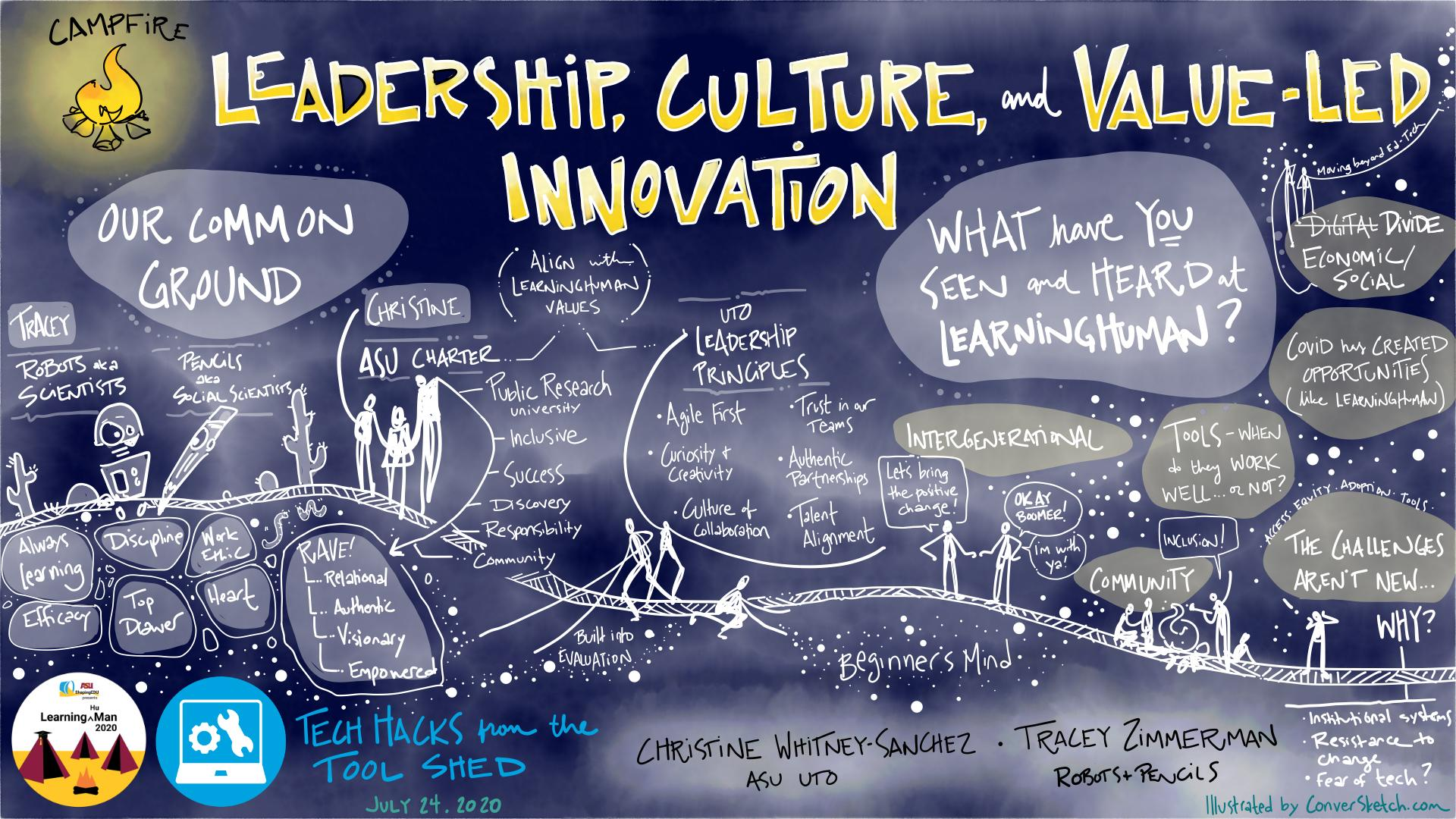 Sketch of themes from the session on Leadership, Culture and Value-Led Innovation